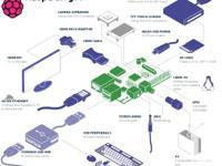 Raspberry Pi Model B 512M Revision 000e Product